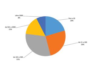grafico dipendenti 2020