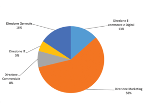 grafico funzioni aziendali 2020